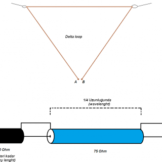 Deltaloop Antenler